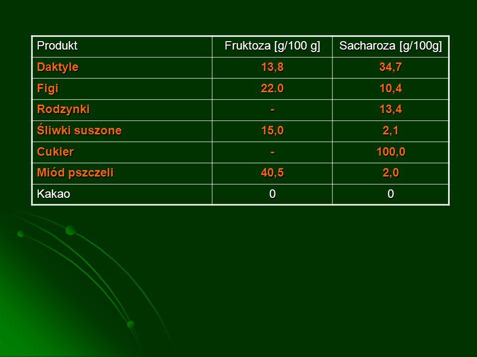 Produkt Fruktoza [g/100 g] Sacharoza [g/100g] Daktyle. 13,8. 34,7. Figi. 22.0. 10,4. Rodzynki.